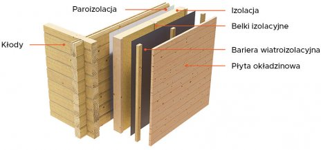 PL wall insulation